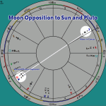 Moon Opposition to Sun and Pluto